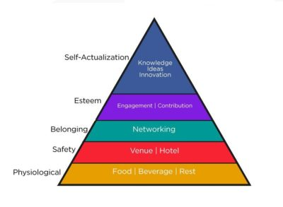 Conference Attendees Hierarchy of Needs